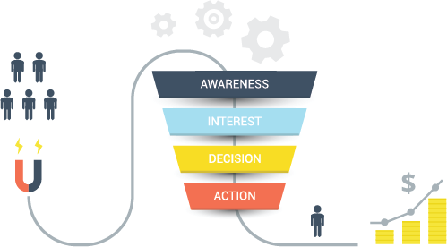 What Is A Sales Funnel? Complete Guide With Examples