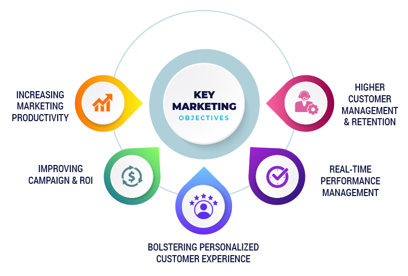 Key Marketing Objectives