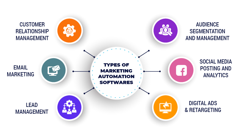 types of marketing automation softwares